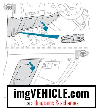 Position des Sicherungskastens Peugeot Expert III