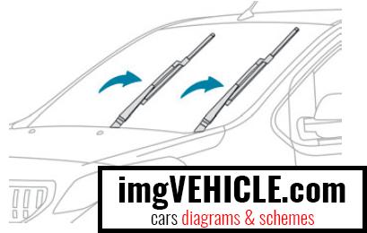 Peugeot Expert III Wartungsposition der Scheibenwischerblätter