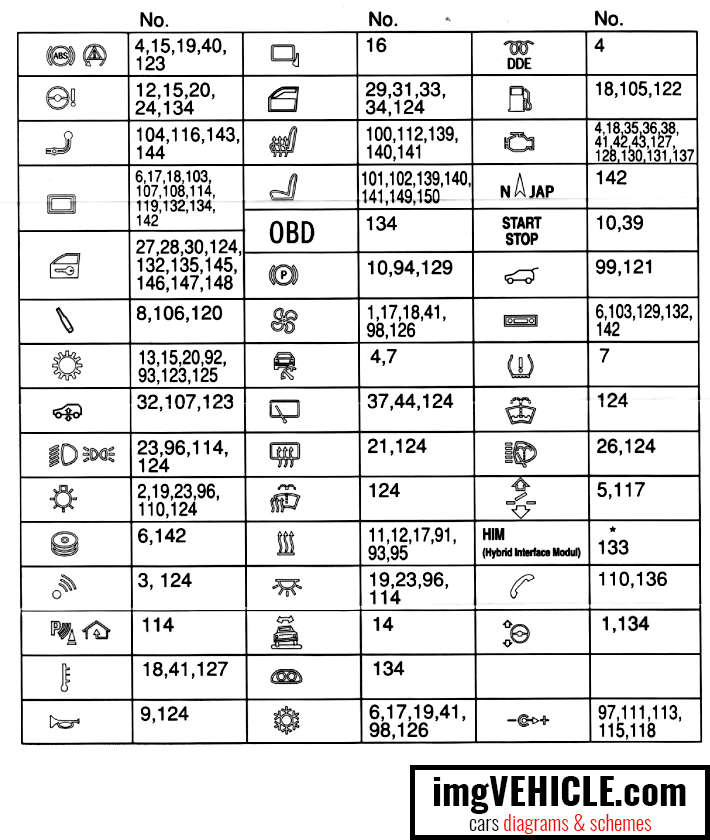 BMW X5 II (E70) Fuse box fuses meaning and numbers