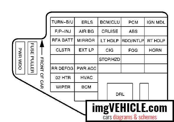 Chevrolet Cavalier III Fuse box diagrams & schemes - imgVEHICLE.comimgVEHICLE.com