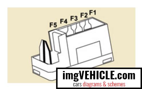 Citroën Berlingo II Fuse box passenger compartment fuses