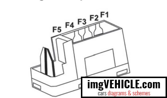 Citroën Berlingo III Fuse box passenger compartment fuses