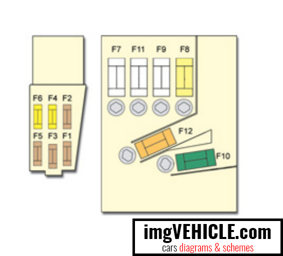 Citroën C4 Picasso I Fuse box fuses on the battery