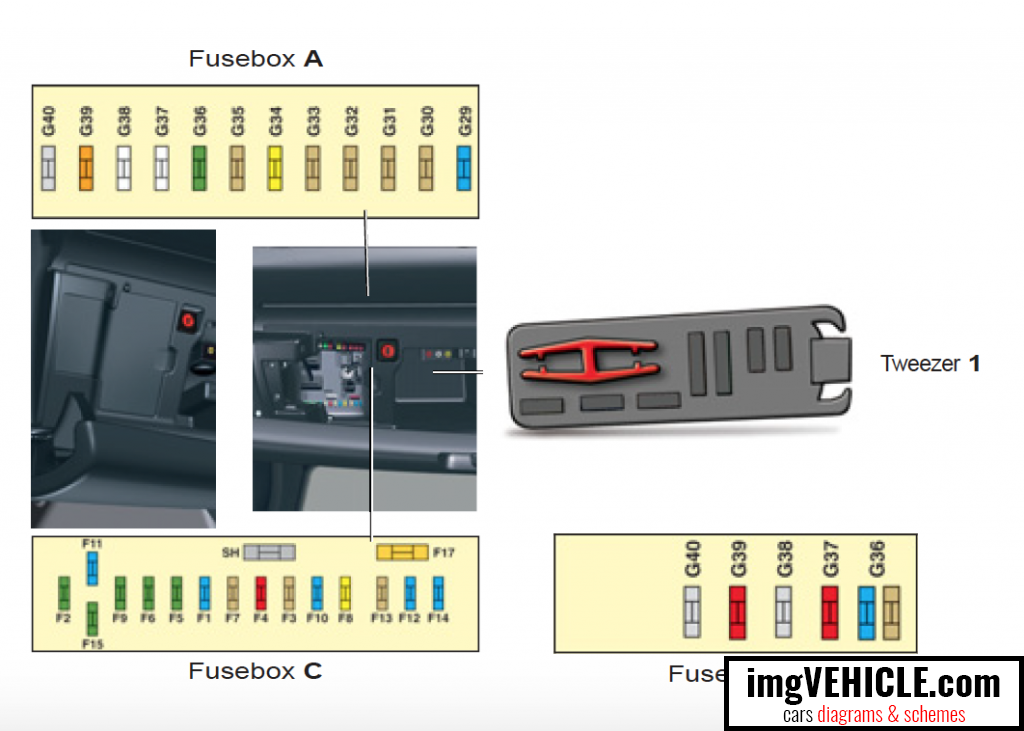 Citroën C5 II RD/TD Fuse box - fuses under the dashboard