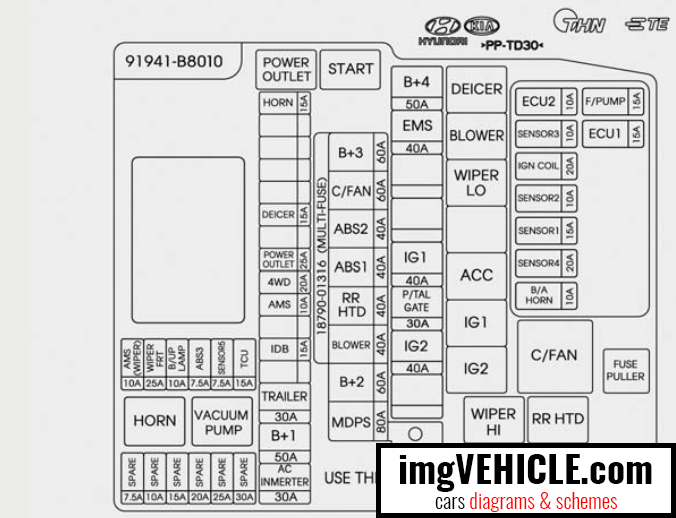 Hyundai Santa Fe DM NC Fuse box diagrams & schemes