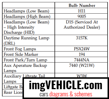 Jeep Grand Cherokee IV WK2 Lights bulbs