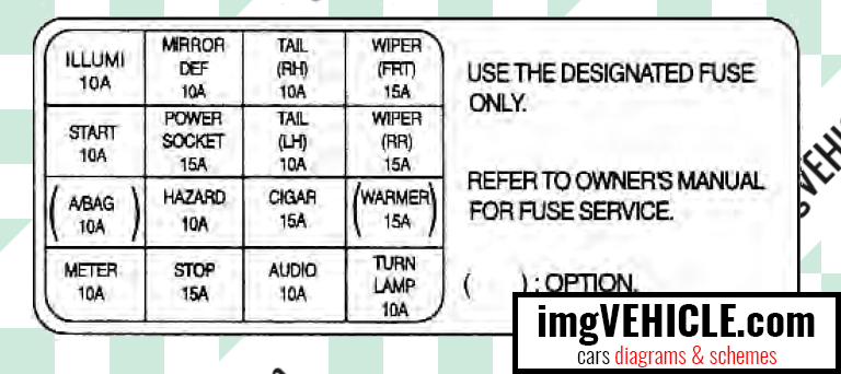 Kia Rio I DC Fuse box diagrams & schemes - imgVEHICLE.com Dc Fuse Box on
