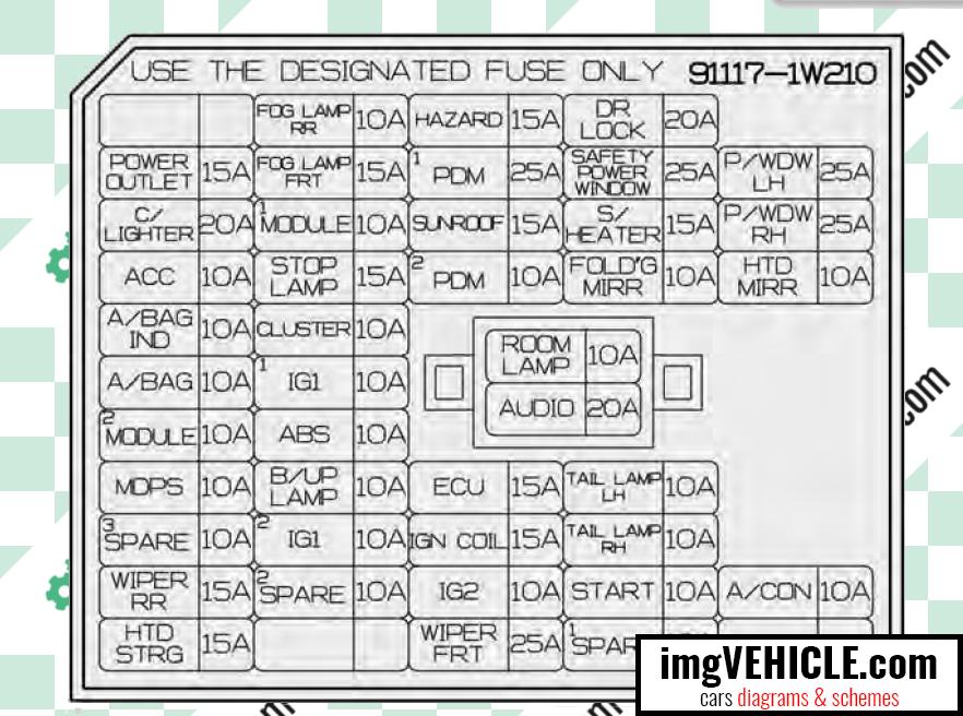 kia fuse box schematics wiring diagram fuse box diagram kia rio iii ub fuse box diagrams & schemes imgvehicle com 2004 kia sedona engine diagram kia fuse box