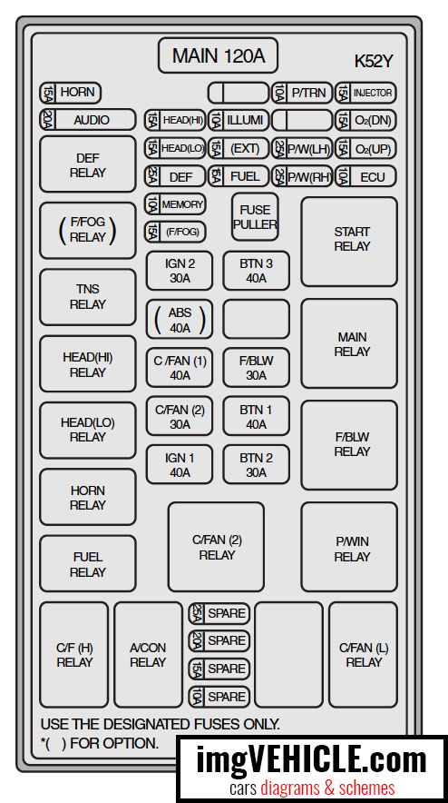 Kia Sorento I Fuse box diagrams & schemes - imgVEHICLE.comimgVEHICLE.com