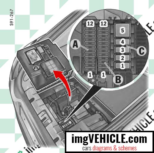 Porsche Panamera I Layout scatola fusibili scatola fusibili