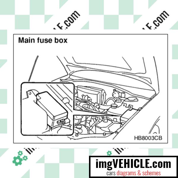 Subaru Legacy III Fuse box main fuse box location